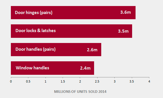 Hardware units sold 2014